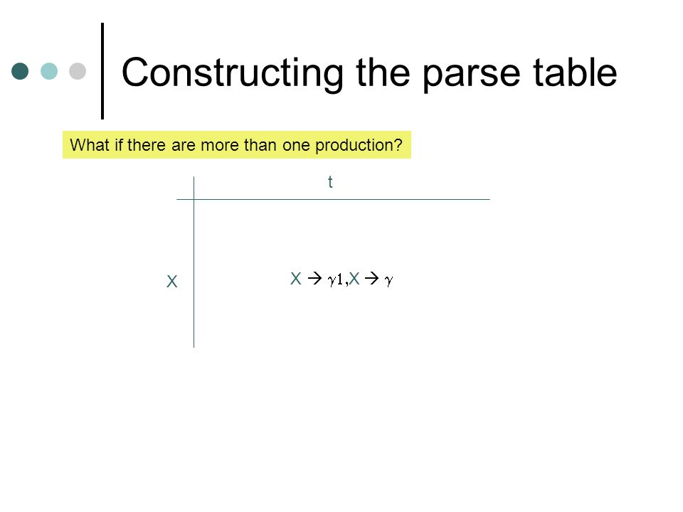 Constructing the parse table X t What if there are more than one production? X X