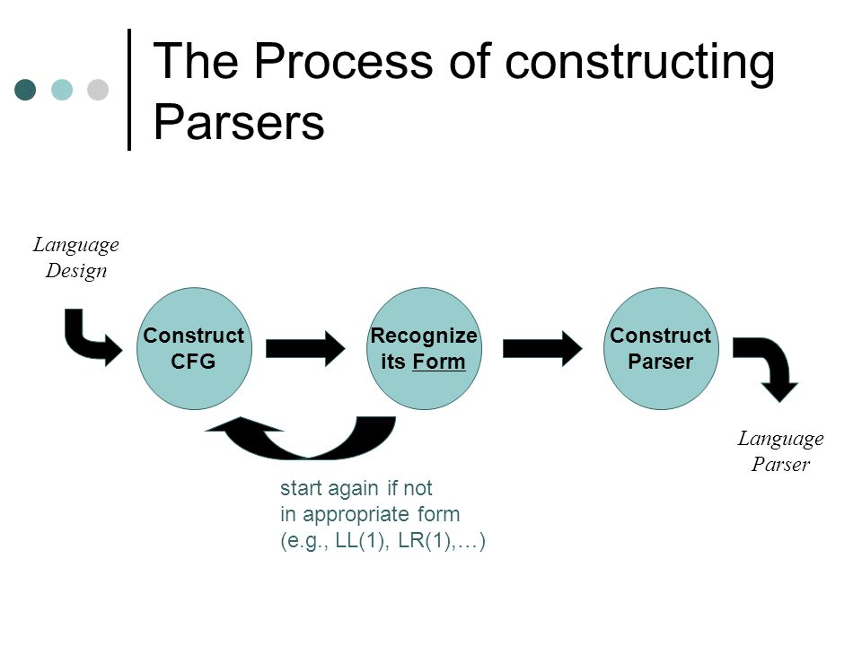 The Process of constructing Parsers Construct CFG Recognize its Form Construct Parser Language Design Language Parser start again if not in appropriat