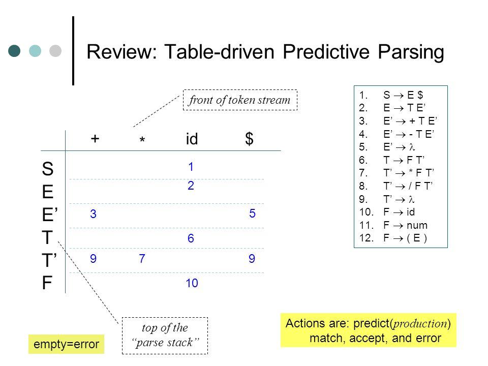 Review: Table-driven Predictive Parsing 1.S E $ 2.E T E 3.E + T E 4.E - T E 5.E 6.T F T 7.T * F T 8.T / F T 9.T 10.F id 11.F num 12.F ( E ) SEETTFSEET