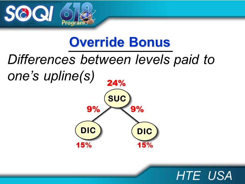Differences between levels paid to ones upline(s) Override Bonus DIC SUC DIC 9%9% 24% 15%15%