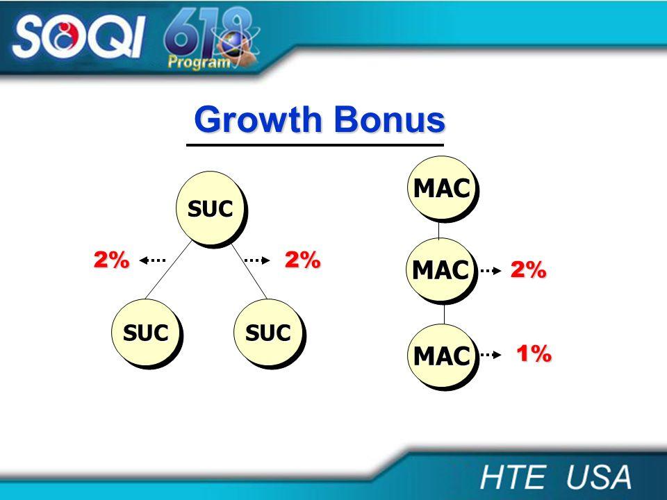 MACMAC MACMAC MACMAC 2% 1% SUCSUC SUCSUCSUCSUC 2%2% Growth Bonus