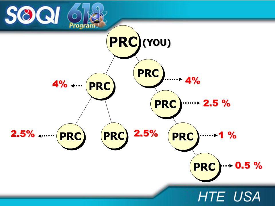 4% 4% 1 % 2.5% PRCPRC PRCPRC 2.5% 2.5 % (YOU) PRCPRC 0.5 % PRCPRC PRCPRC PRCPRC PRCPRC PRCPRC