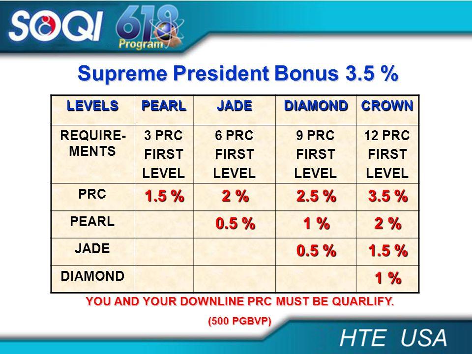 Supreme President Bonus 3.5 % LEVELSPEARLJADEDIAMONDCROWN REQUIRE- MENTS 3 PRC FIRST LEVEL 6 PRC FIRST LEVEL 9 PRC FIRST LEVEL 12 PRC FIRST LEVEL PRC
