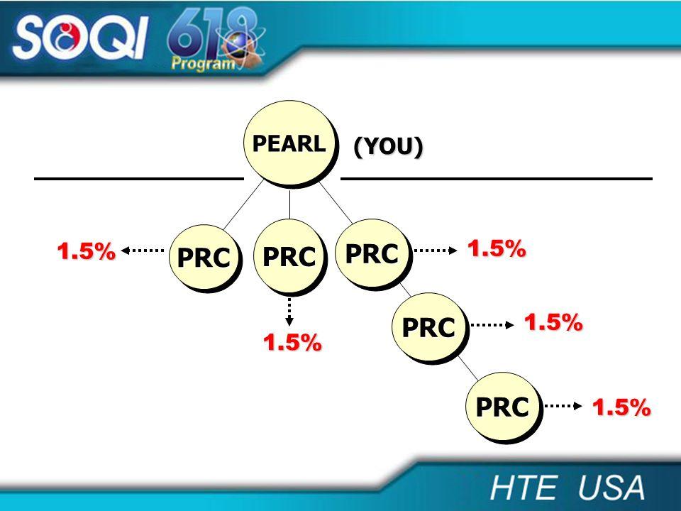 PRCPRC 1.5% 1.5% PRCPRC 1.5% PRCPRC PRCPRC 1.5% 1.5% (YOU) PRCPRC PEARLPEARL