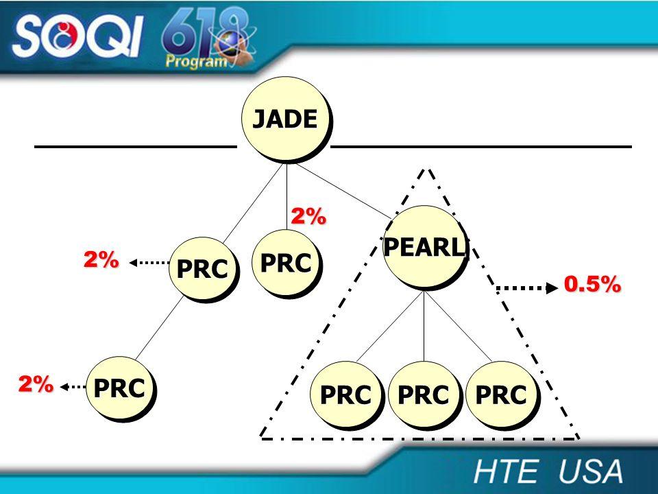 PRCPRC 2% PRCPRC 0.5% PEARLPEARL PRCPRC 2% 2% PRCPRC PRCPRC JADEJADE PRCPRC