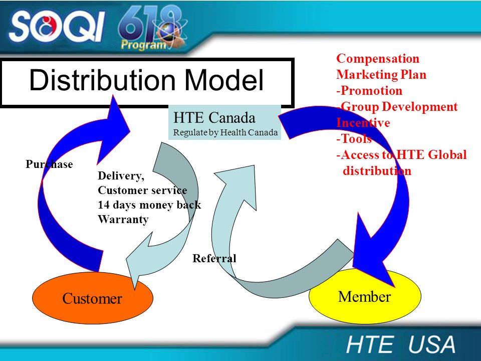 Distribution Model Customer Member HTE Canada Regulate by Health Canada Delivery, Customer service 14 days money back Warranty Referral Purchase Compe