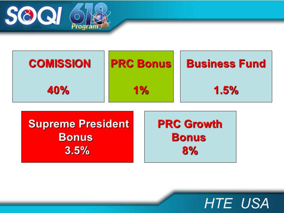 COMISSION COMISSION40% PRC Bonus PRC Bonus1% PRC Growth PRC GrowthBonus8% Supreme President Supreme PresidentBonus3.5% Business Fund Business Fund1.5%