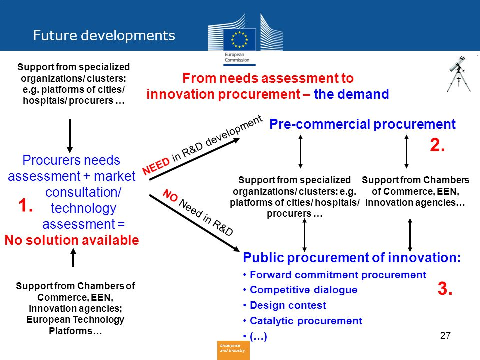 Enterprise and Industry 27 From needs assessment to innovation procurement – the demand Procurers needs assessment + market consultation/ technology a
