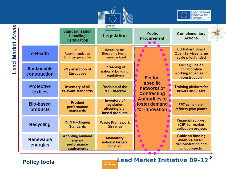 Enterprise and Industry 8 Standardisation Labelling Certification Legislation Public Procurement Complementary Actions Sector- specific networks of Co