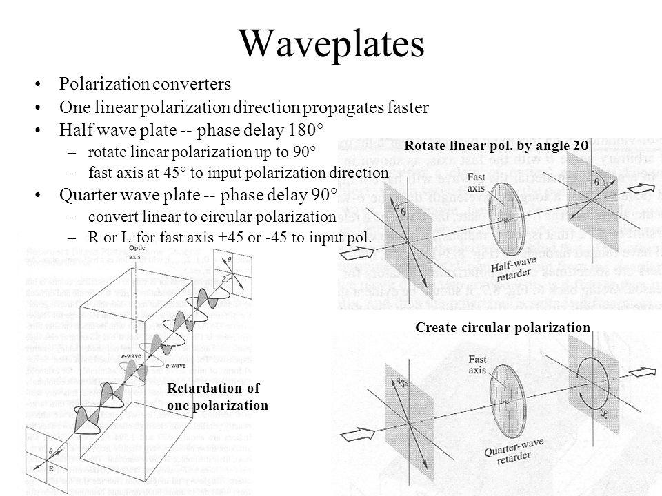 Waveplates Polarization converters One linear polarization direction propagates faster Half wave plate -- phase delay 180° –rotate linear polarization