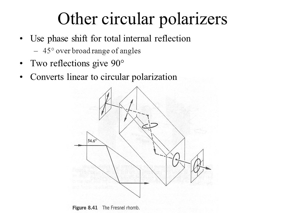 Other circular polarizers Use phase shift for total internal reflection –45° over broad range of angles Two reflections give 90° Converts linear to ci