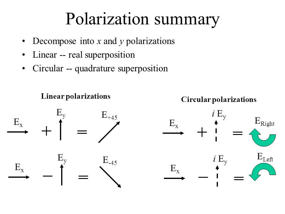 Polarization summary Decompose into x and y polarizations Linear -- real superposition Circular -- quadrature superposition ExEx EyEy E +45 ExEx EyEy