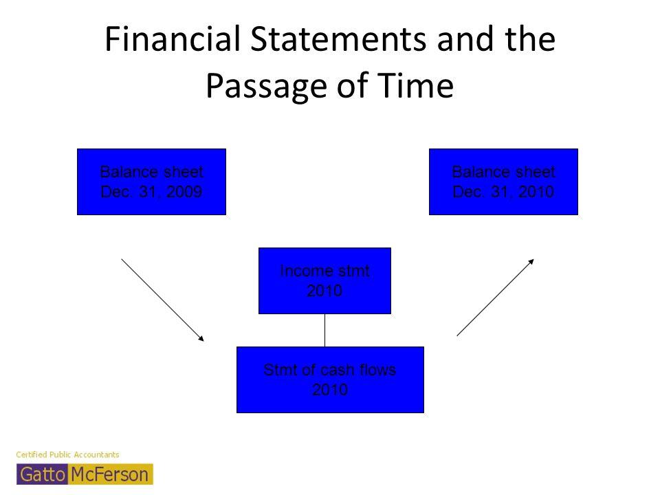 Financial Statements and the Passage of Time Balance sheet Dec. 31, 2009 Balance sheet Dec. 31, 2010 Income stmt 2010 Stmt of cash flows 2010