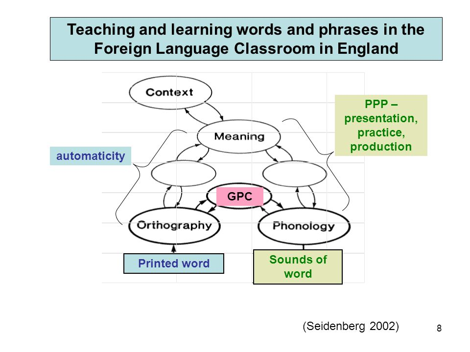 9 Sounds of words when spoken Printed word MEANING L1 GPC Orthography Phonology PPP – presentation, practice, production