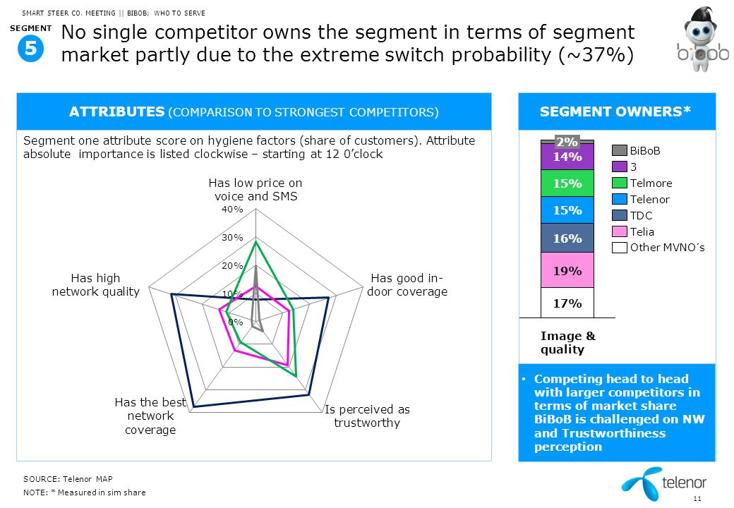 11 No single competitor owns the segment in terms of segment market partly due to the extreme switch probability (~37%) SOURCE: Telenor MAP NOTE: * Me