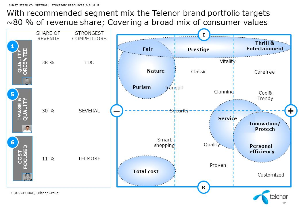 IMAGE 6 QUALITY QUALITY ORIENTED With recommended segment mix the Telenor brand portfolio targets ~80 % of revenue share; Covering a broad mix of cons