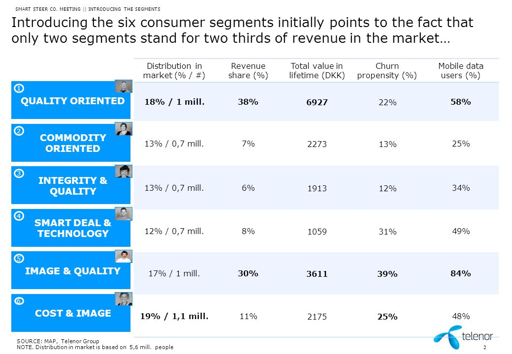 Recommended segment mix in Telenor portfolio will cover 90 % of the market and overlap on the most exposed segment SMART STEER CO.