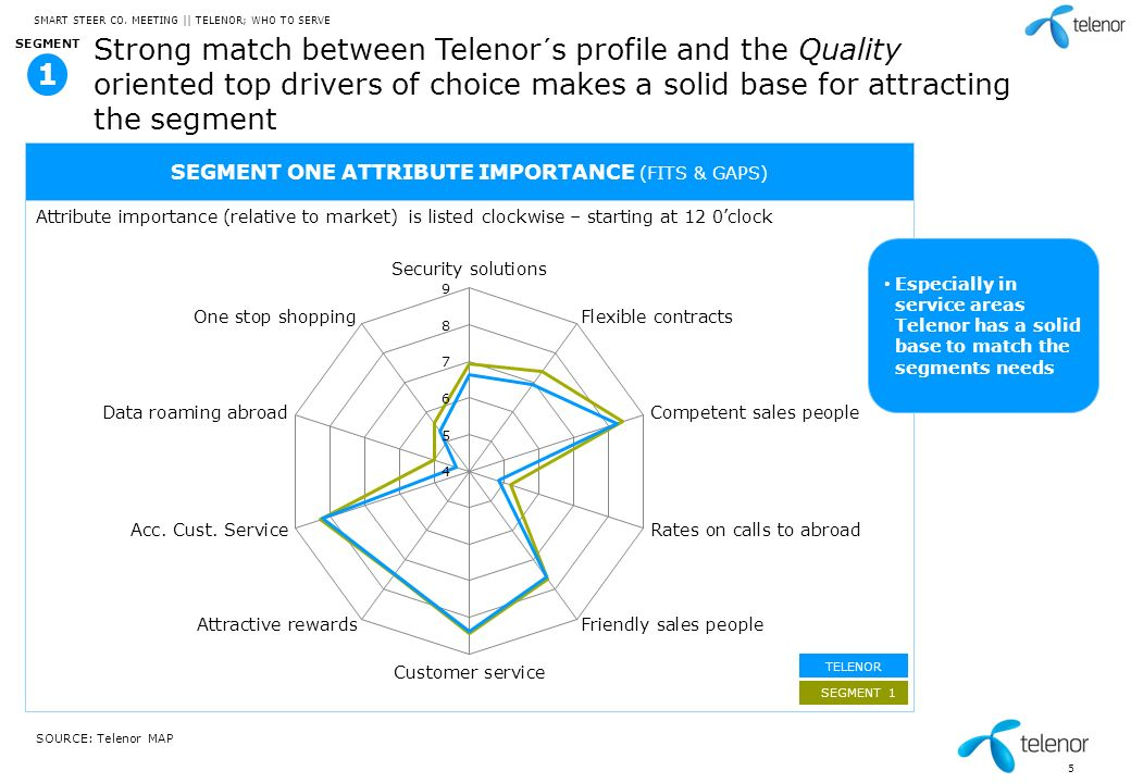 5 Strong match between Telenor´s profile and the Quality oriented top drivers of choice makes a solid base for attracting the segment SOURCE: Telenor MAP SMART STEER CO.