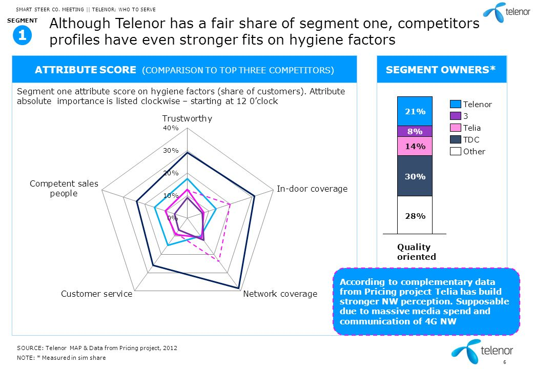 7 The youngest segment, called Cost and image has a distinct profile in terms of price focus and online shopping behavior SOURCE: Telenor MAP SMART STEER CO.