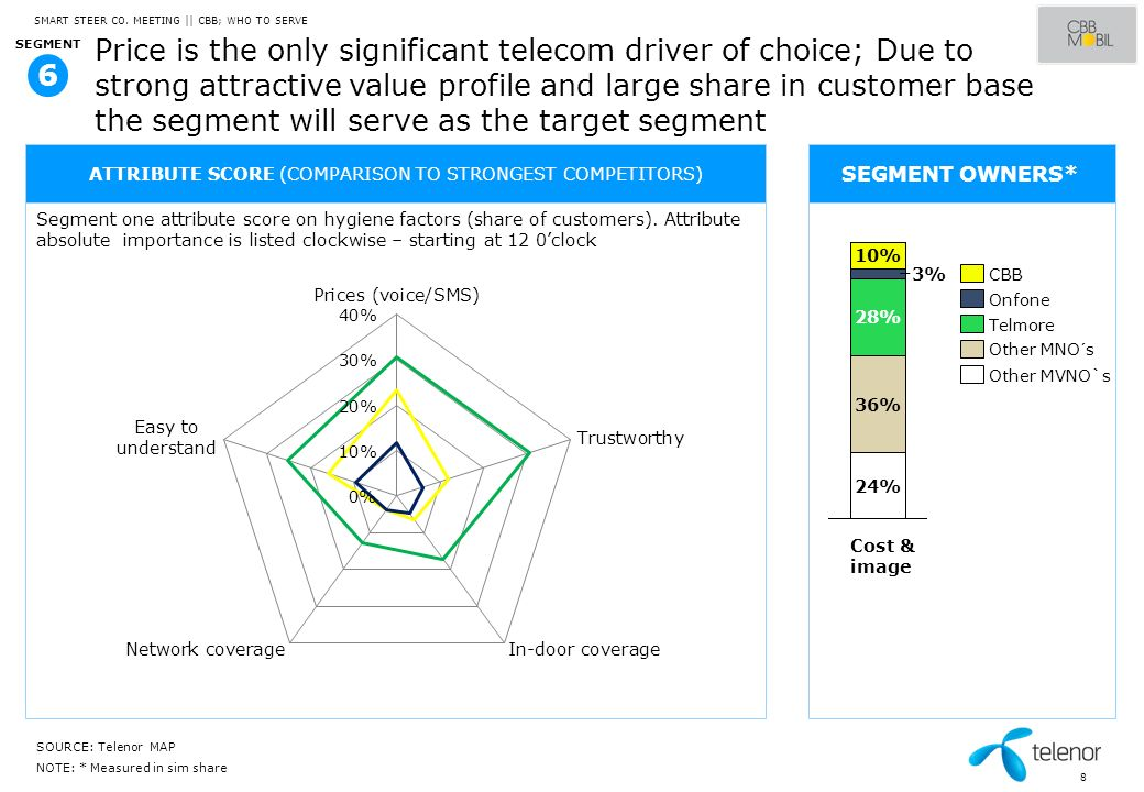 8 Price is the only significant telecom driver of choice; Due to strong attractive value profile and large share in customer base the segment will ser