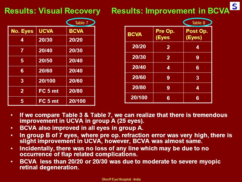 Results: Visual Recovery No.