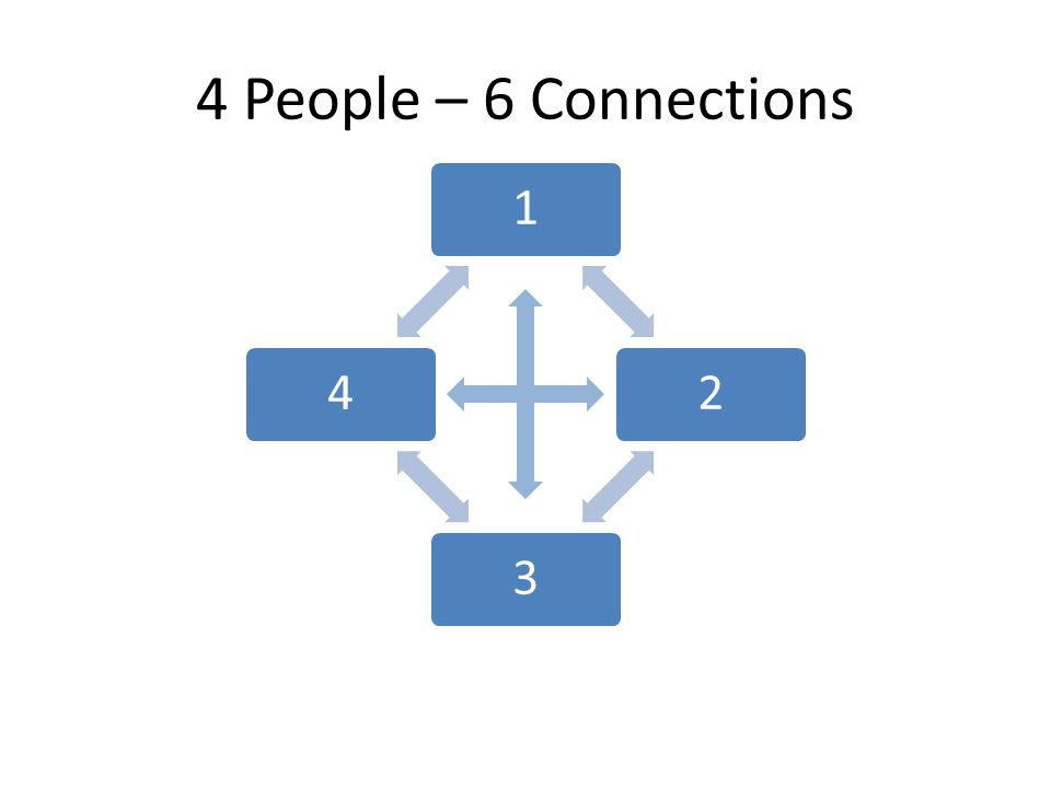 4 People – 6 Connections 1234