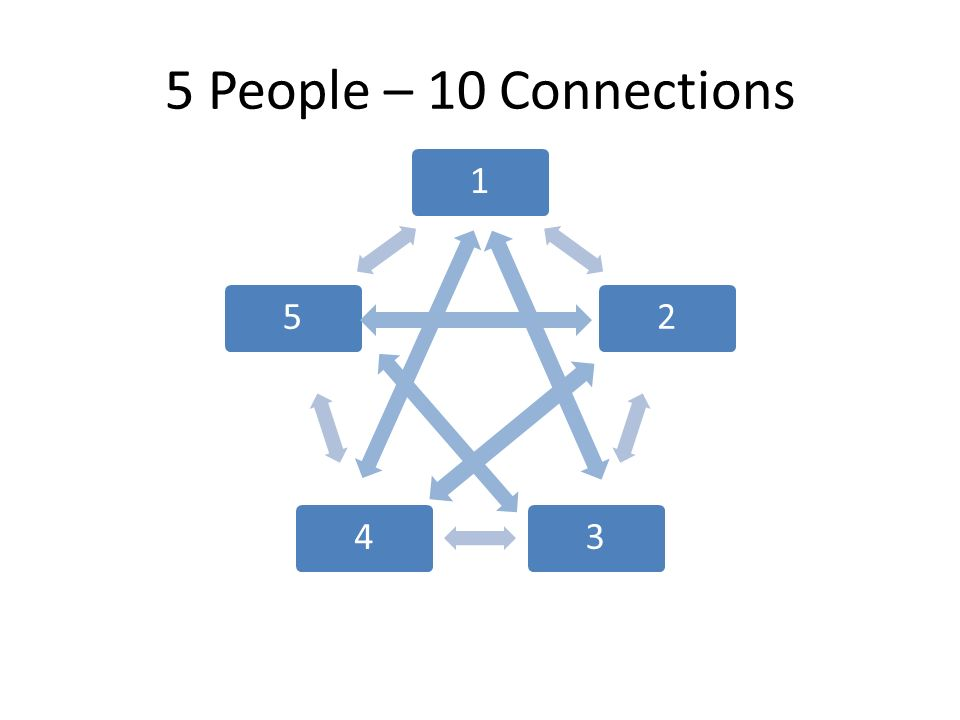 5 People – 10 Connections 12345