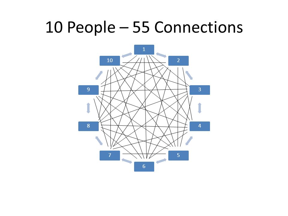 10 People – 55 Connections 12345678910
