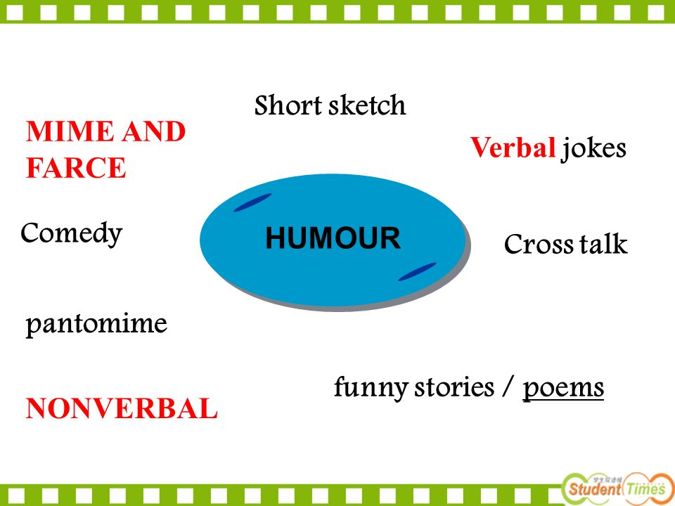 HUMOUR MIME AND FARCE NONVERBAL Comedy pantomime funny stories / poemspoems Verbal jokes Cross talk Short sketch