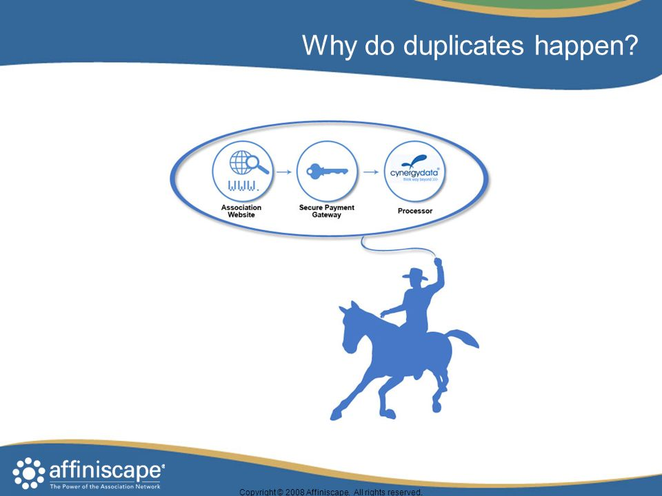 Why do duplicates happen Copyright © 2008 Affiniscape. All rights reserved.