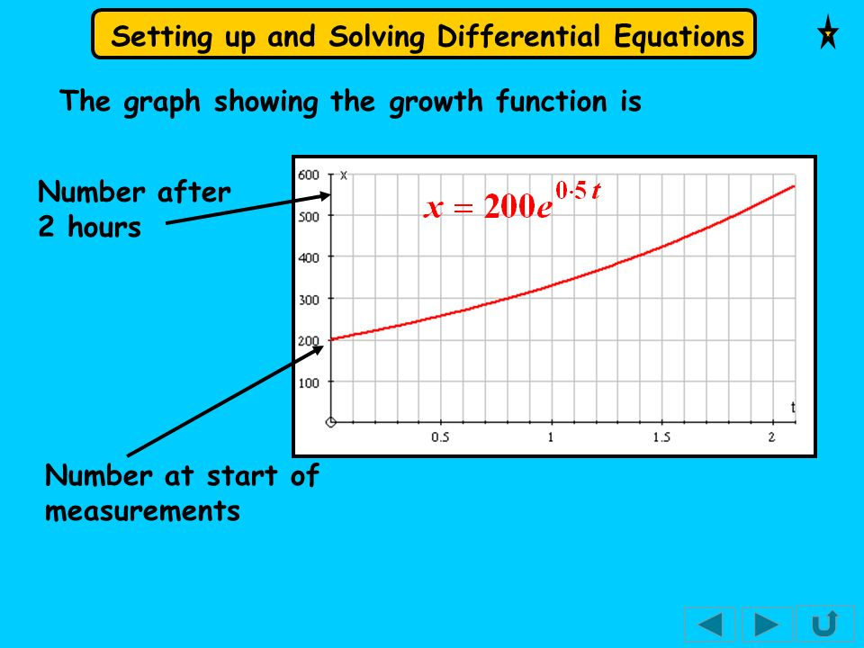 Setting up and Solving Differential Equations The graph showing the growth function is Number at start of measurements Number after 2 hours
