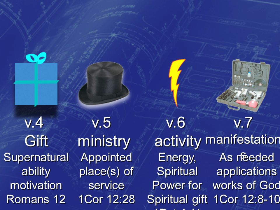 v.4Giftv.5ministryv.6activityv.7 manifestation s Supernaturalabilitymotivation Romans 12 Appointed place(s) of service 1Cor 12:28 As needed applications works of God 1Cor 12:8-10 Energy, Spiritual Power for Spiritual gift 1Pet 4:11
