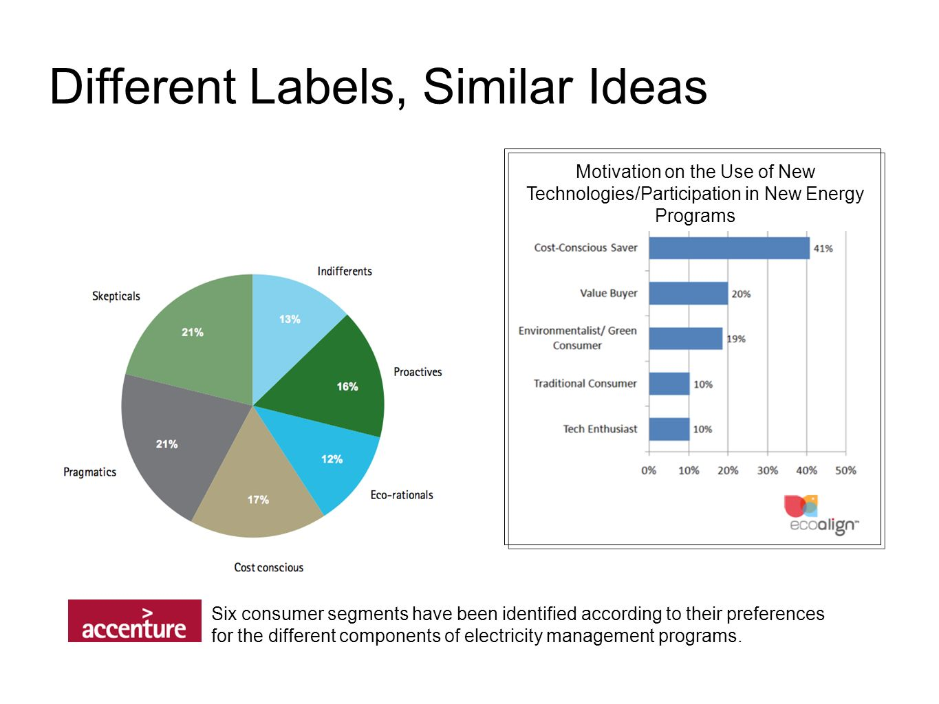 Different Labels, Similar Ideas Six consumer segments have been identified according to their preferences for the different components of electricity management programs.
