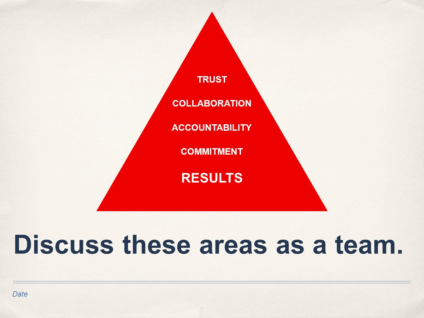 Date Discuss these areas as a team. TRUST RESULTS ACCOUNTABILITY COMMITMENT COLLABORATION