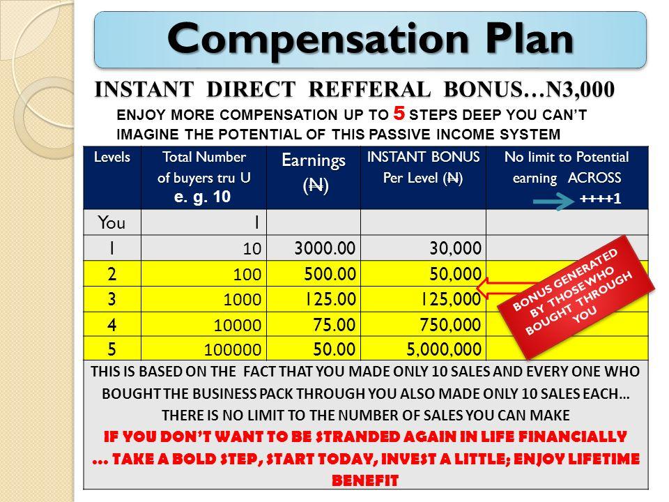 INSTANT DIRECT REFFERAL BONUS…N3,000 Levels Total Number of buyers tru U Earnings (N) (N) INSTANT BONUS Per Level (N) No limit to Potential earning AC