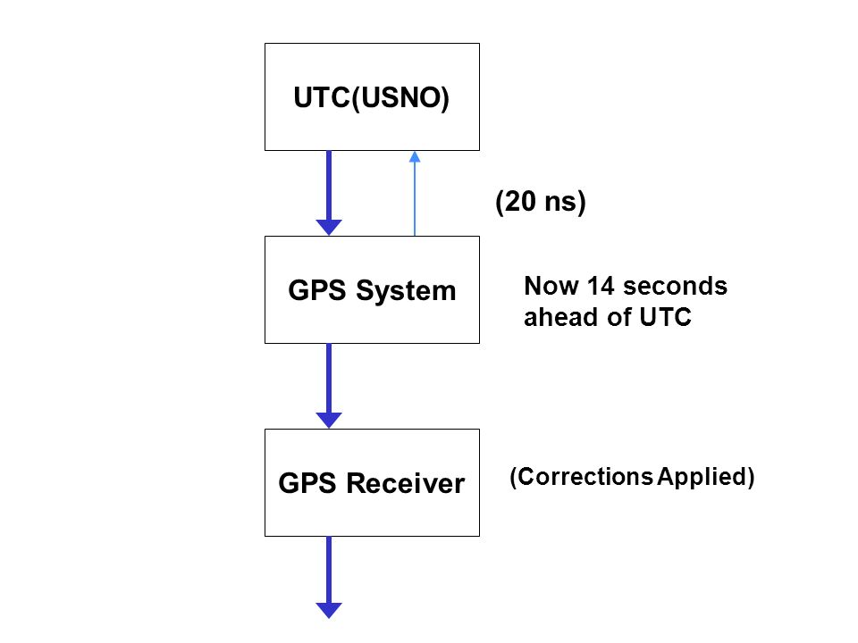 UTC(USNO) GPS System GPS Receiver (20 ns) Now 14 seconds ahead of UTC (Corrections Applied)