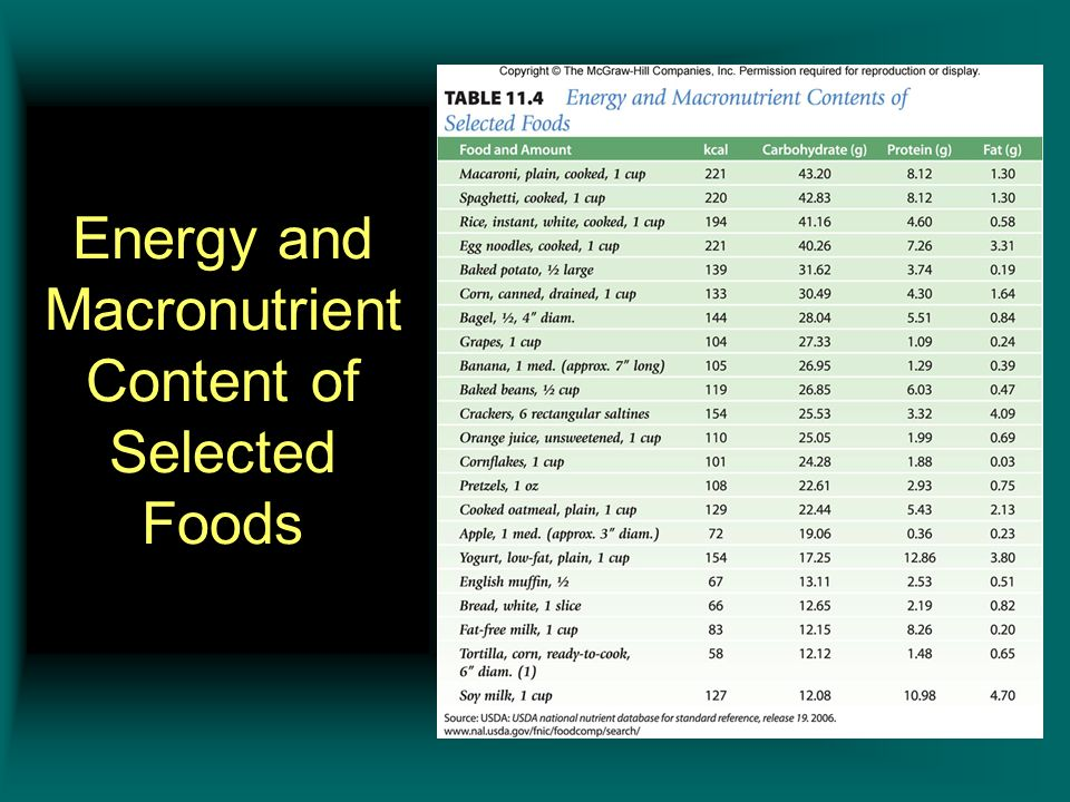 Energy and Macronutrient Content of Selected Foods Insert Table 11.4