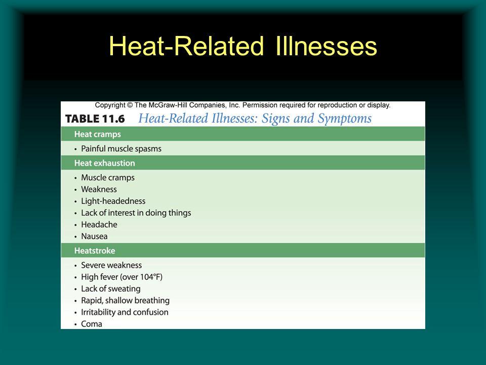 Heat-Related Illnesses Insert table 11.6