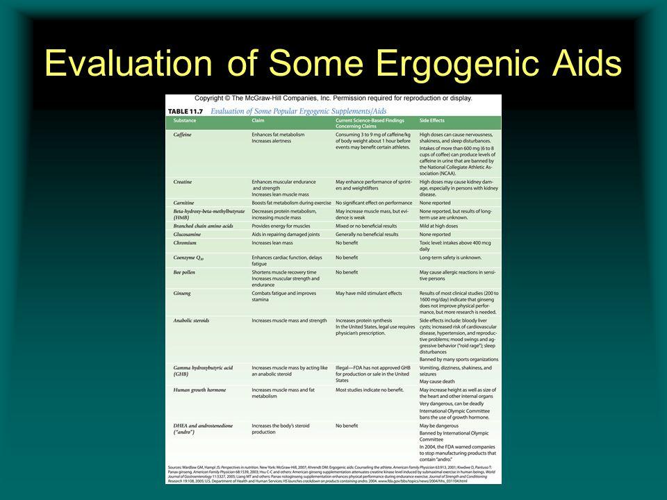 Evaluation of Some Ergogenic Aids Insert table 11.7