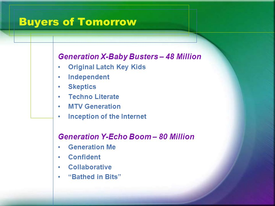 Buyers of Tomorrow Generation X-Baby Busters – 48 Million Original Latch Key Kids Independent Skeptics Techno Literate MTV Generation Inception of the Internet Generation Y-Echo Boom – 80 Million Generation Me Confident Collaborative Bathed in Bits