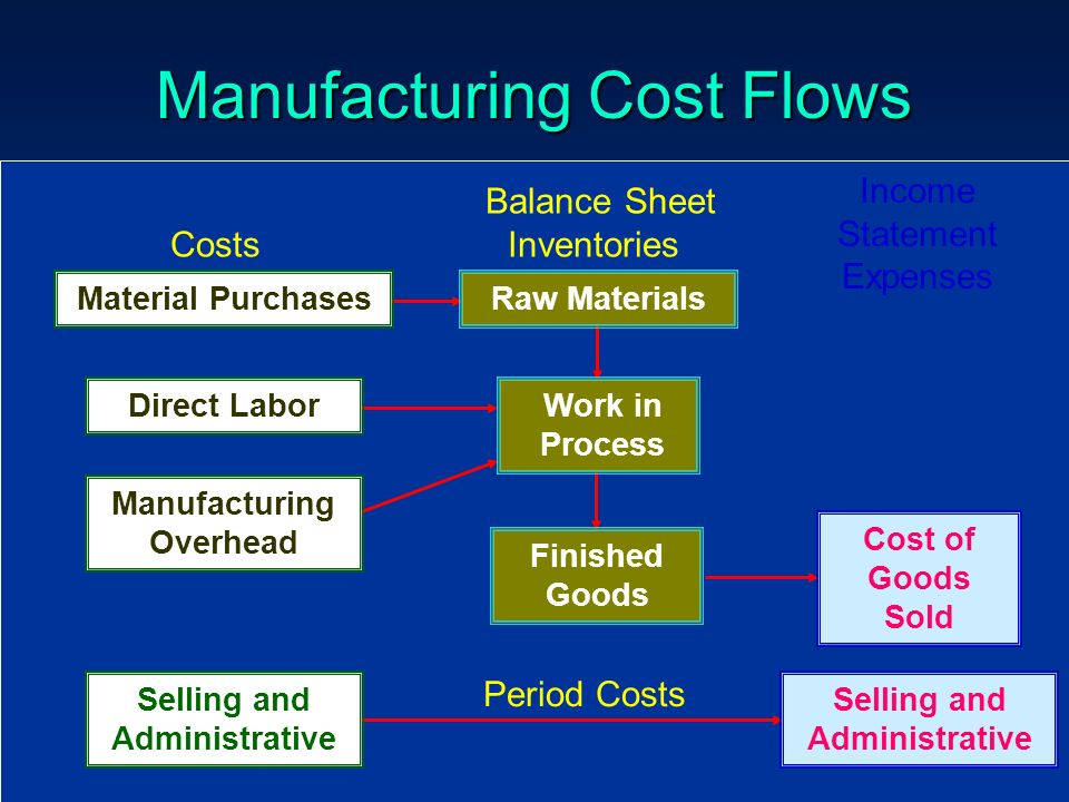 13 Manufacturing Cost Flows Finished Goods Cost of Goods Sold Selling and Administrative Period Costs Selling and Administrative Manufacturing Overhea
