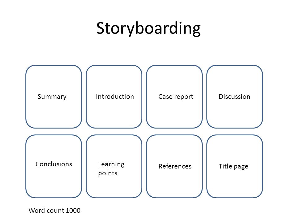 Storyboarding SummaryIntroductionCase reportDiscussion ConclusionsLearning points ReferencesTitle page Word count 1000
