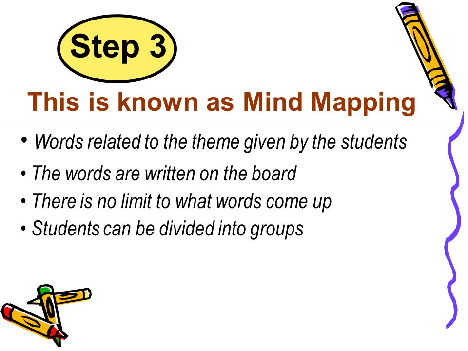 This is known as Mind Mapping Words related to the theme given by the students The words are written on the board There is no limit to what words come
