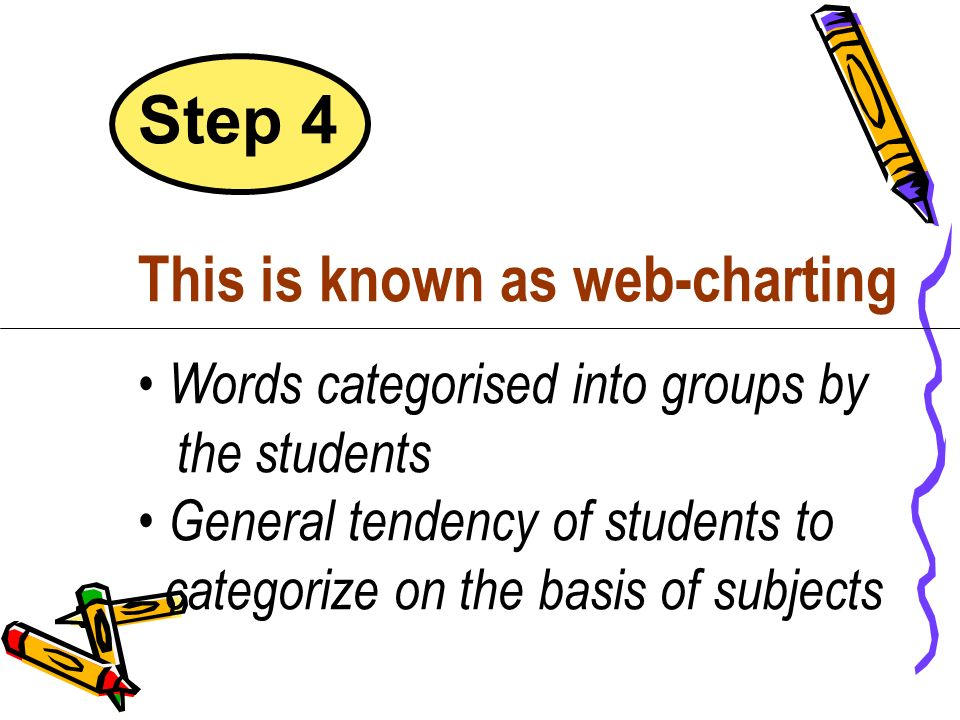 Step 4 This is known as web-charting Words categorised into groups by the students General tendency of students to categorize on the basis of subjects