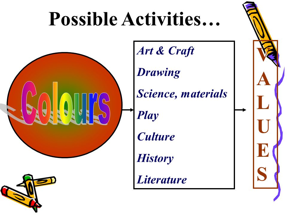 Art & Craft Drawing Science, materials Play Culture History Literature Possible Activities… VALUESVALUES
