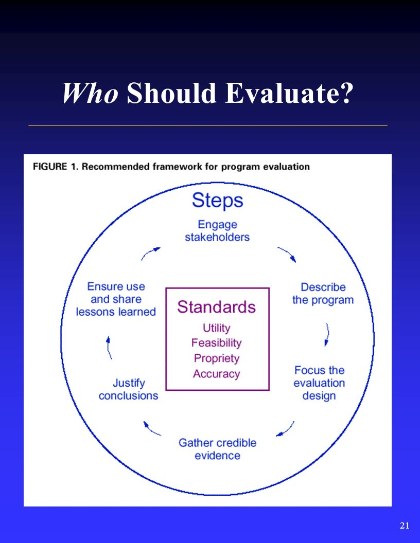 Broadening Our Thinking About Evaluation What to evaluate What to evaluate When to evaluate When to evaluate Who should be involved in evaluation Who should be involved in evaluation How to evaluate How to evaluate 20