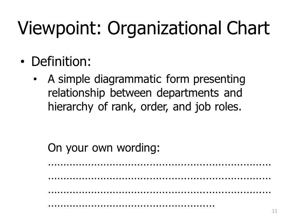 Viewpoint: Organizational Chart Definition: A simple diagrammatic form presenting relationship between departments and hierarchy of rank, order, and job roles.
