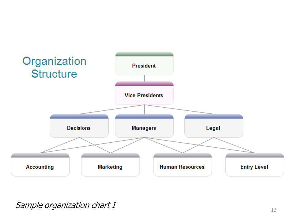 Sample organization chart I 13