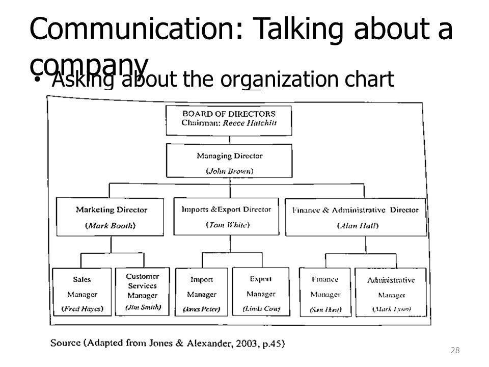 Communication: Talking about a company Asking about the organization chart 28
