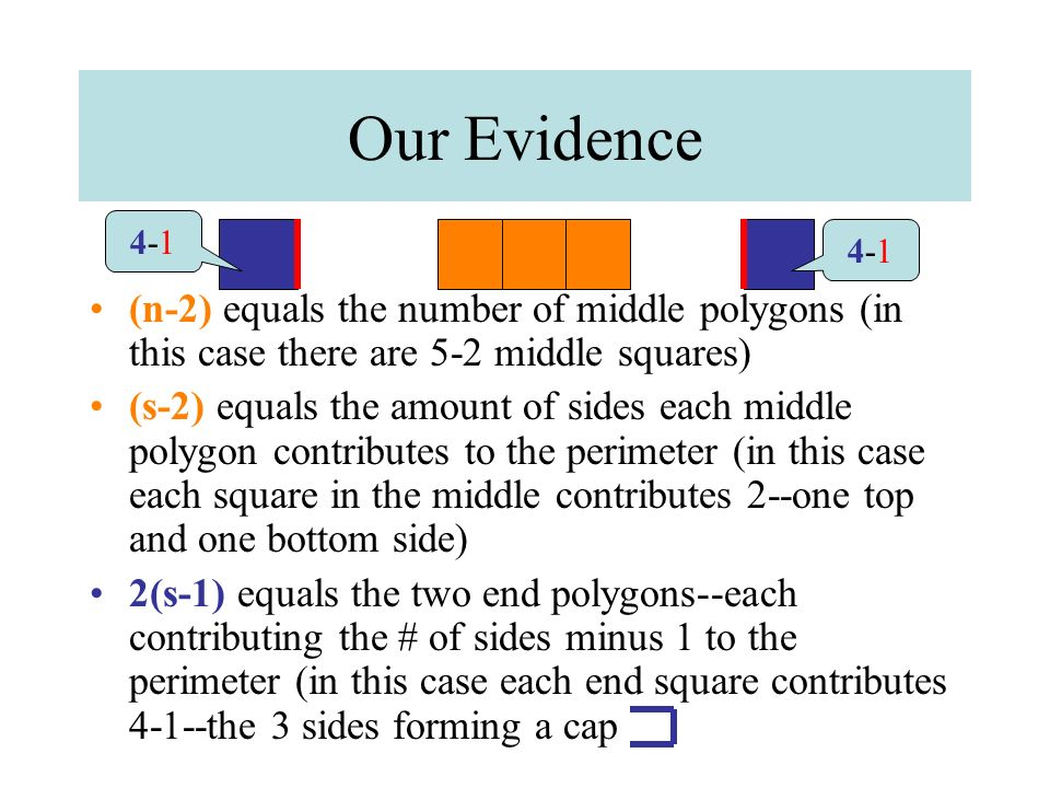 Our Evidence (n-2) equals the number of middle polygons (in this case there are 5-2 middle squares) (s-2) equals the amount of sides each middle polyg